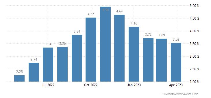 Deposit Interest Rate in South Korea