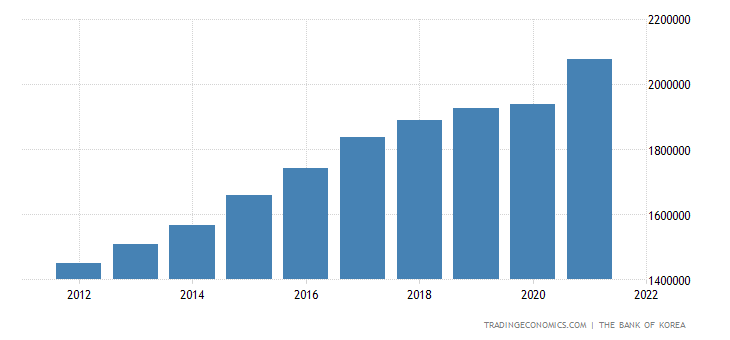 South Korea Total Households Disposable Income