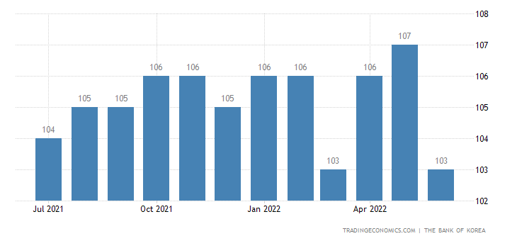 South Korea Economic Optimism Index