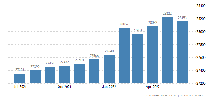 South Korea Employed Persons