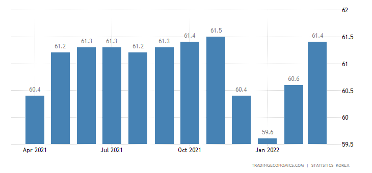 South Korea Employment Rate