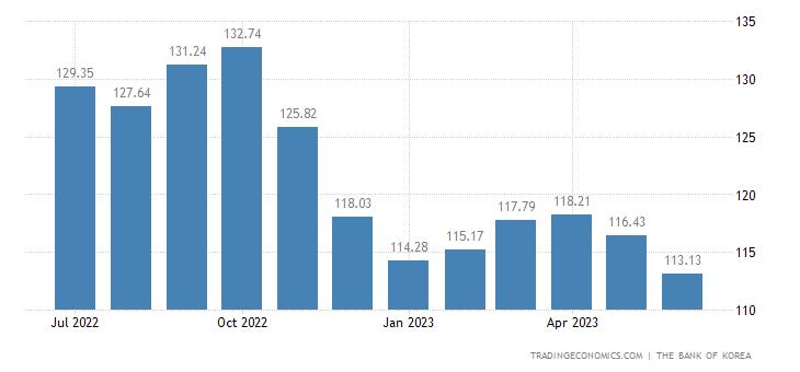 South Korea Export Prices
