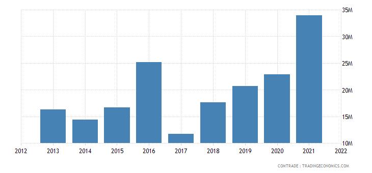 south korea exports albania