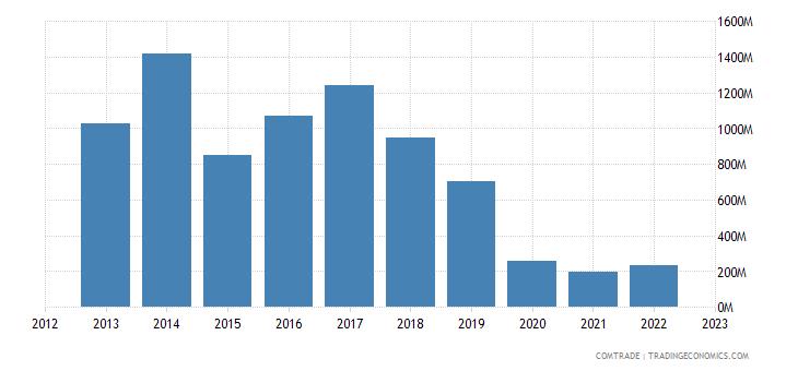 south korea exports algeria