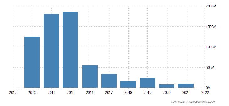 south korea exports angola
