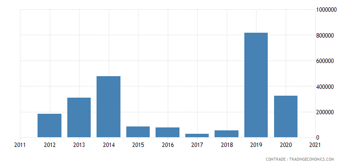 south korea exports anguilla