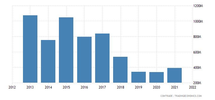 south korea exports argentina
