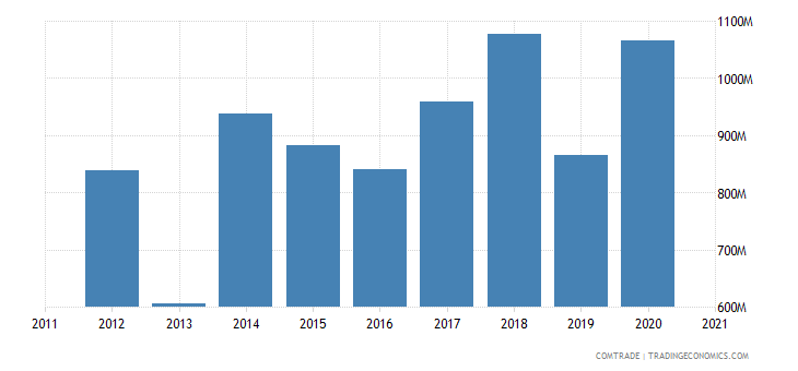 south korea exports austria