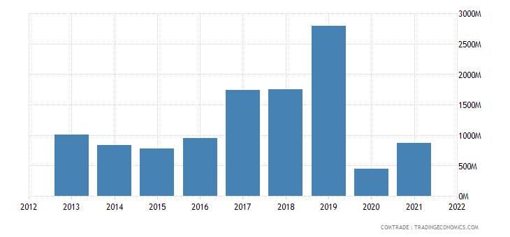 south korea exports bahamas