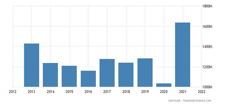 south korea exports bangladesh