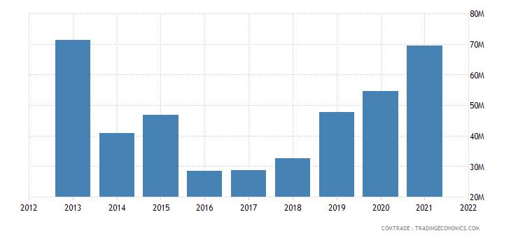 south korea exports belarus