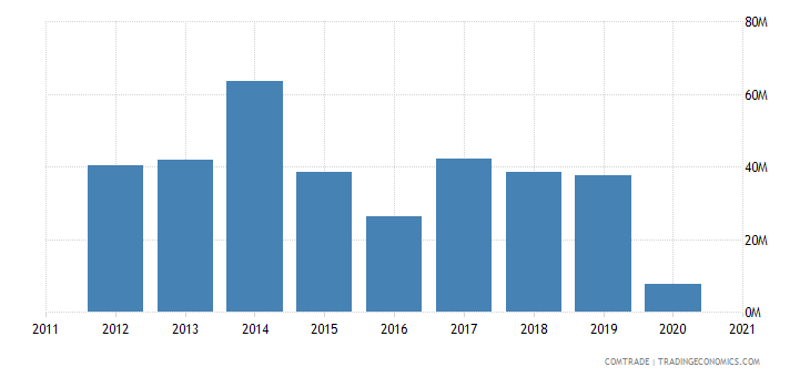 south korea exports benin