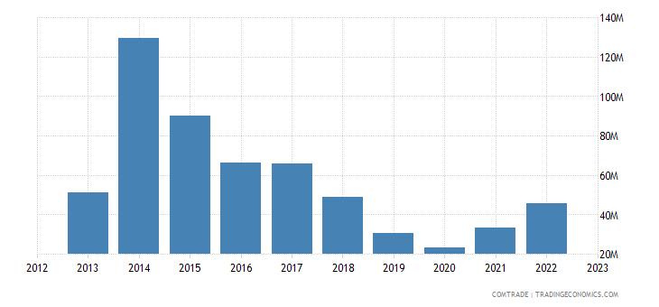 south korea exports bolivia