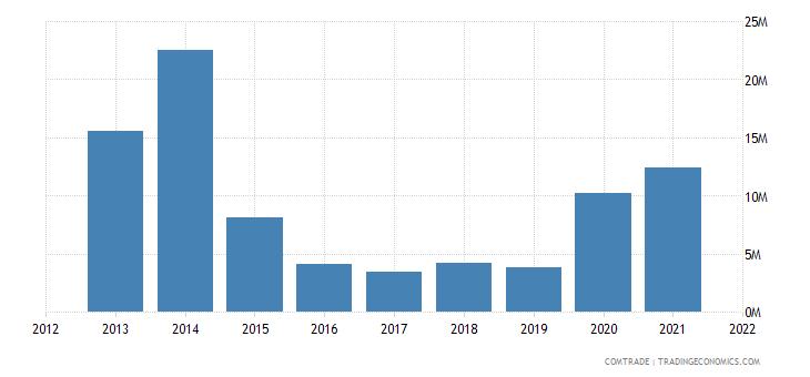 south korea exports bosnia herzegovina
