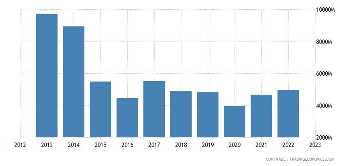 south korea exports brazil