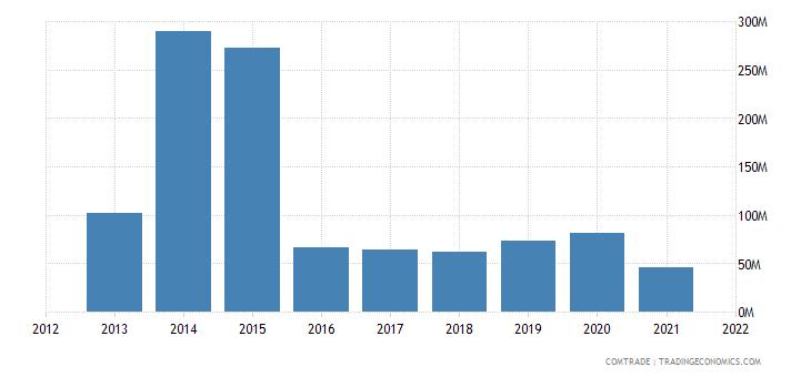 south korea exports brunei
