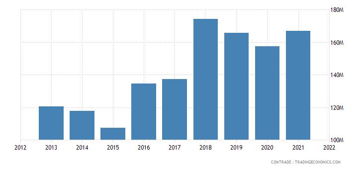 south korea exports bulgaria