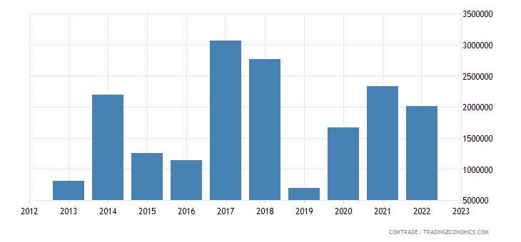 south korea exports burundi