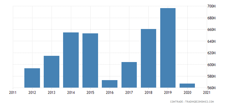 south korea exports cambodia