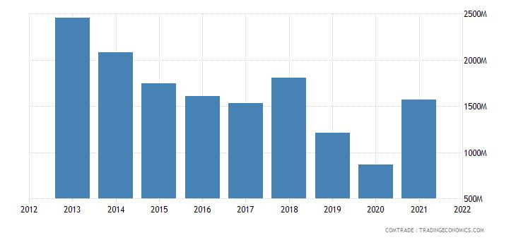 south korea exports chile