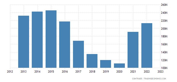 south korea exports costa rica