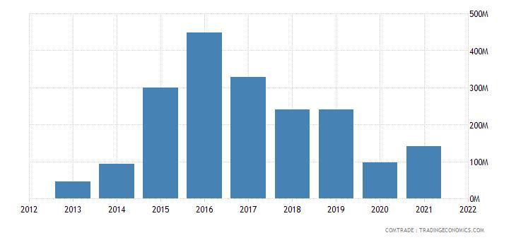 south korea exports croatia