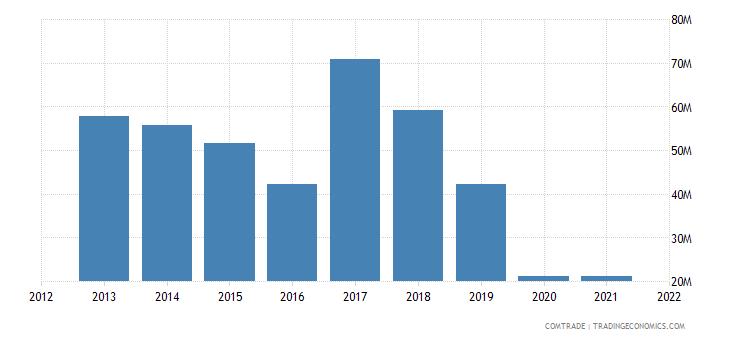 south korea exports cuba