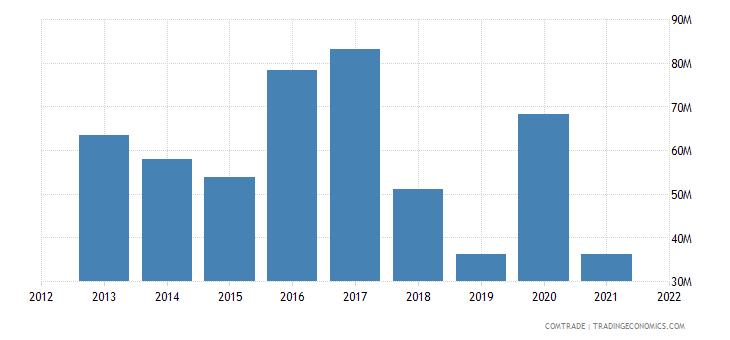 south korea exports djibouti