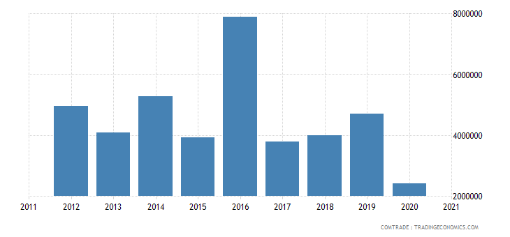 south korea exports dominica