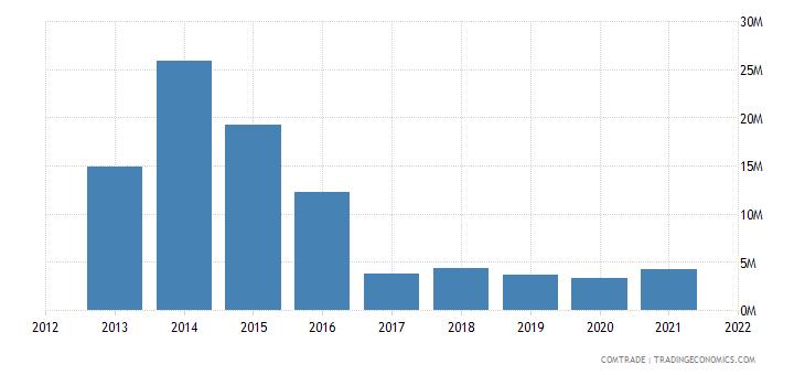 south korea exports dominican republic iron steel