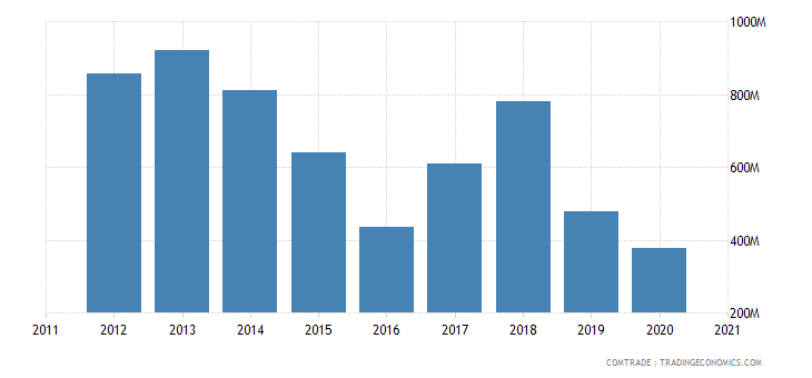 south korea exports ecuador