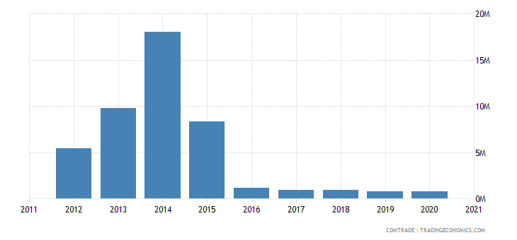 south korea exports eritrea
