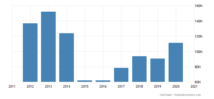 south korea exports estonia