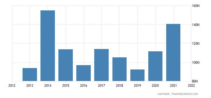 south korea exports ethiopia