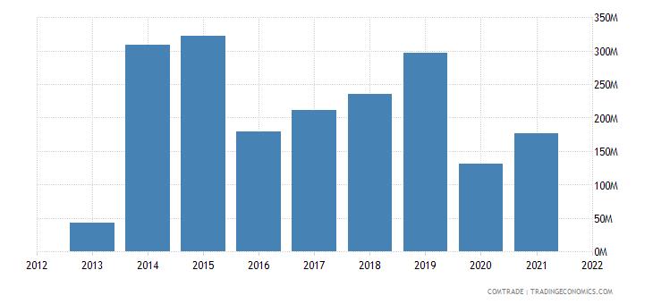 south korea exports fiji