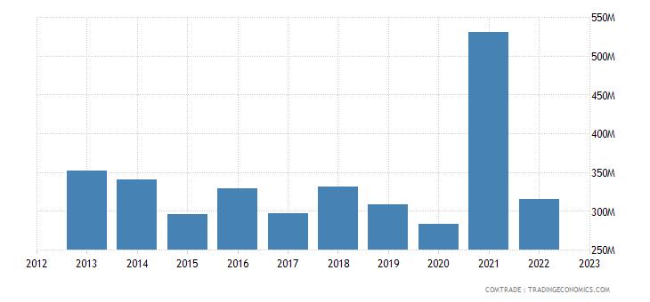 south korea exports finland