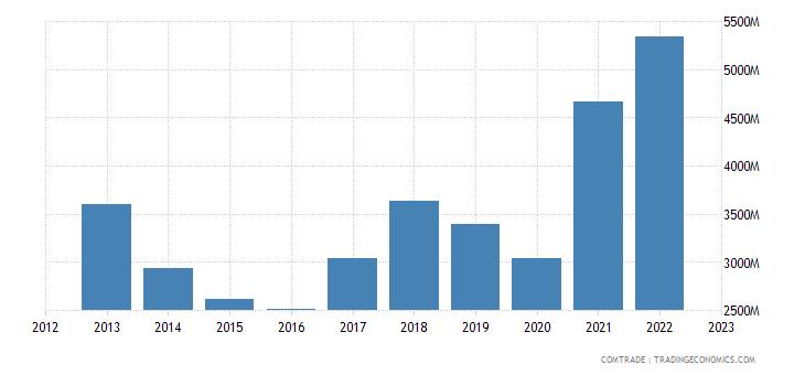 south korea exports france