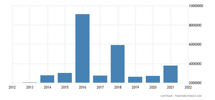 south korea exports gambia
