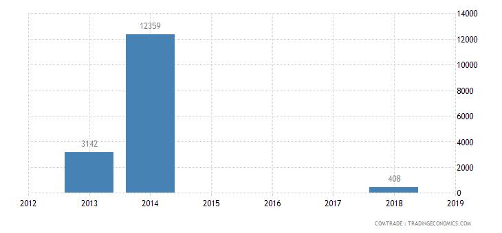south korea exports ghana nonwovens impregnated coated