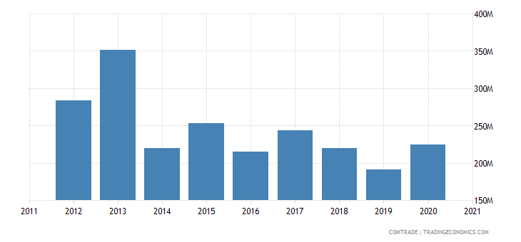 south korea exports ghana