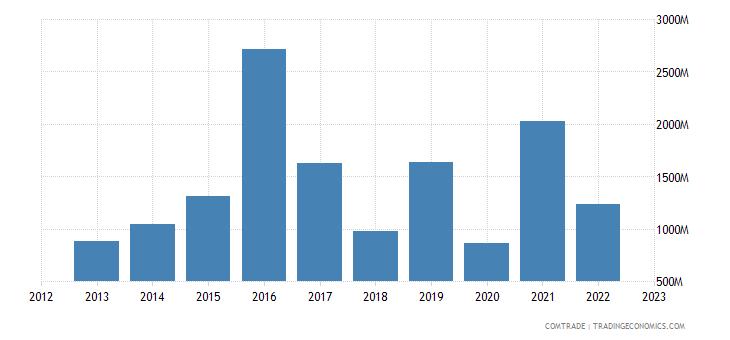south korea exports greece