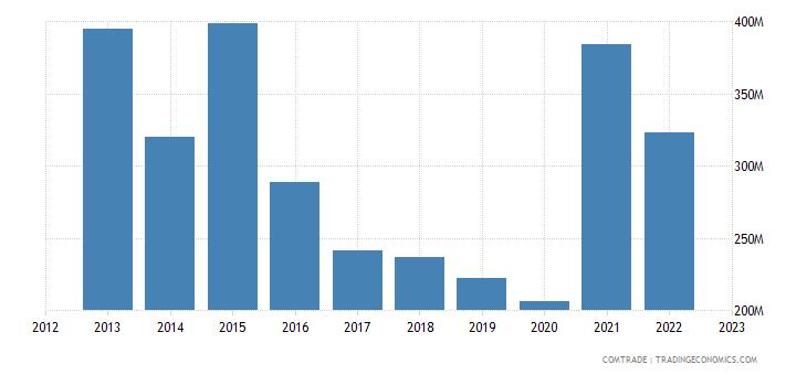 south korea exports guatemala
