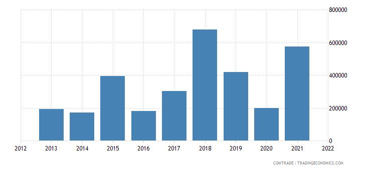 south korea exports guinea bissau