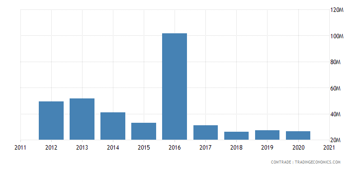 south korea exports guinea