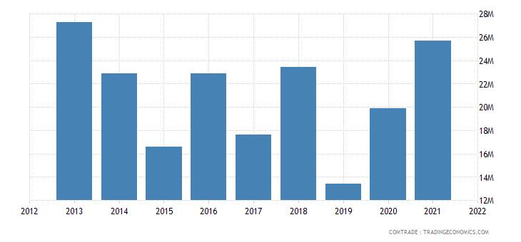 south korea exports guyana