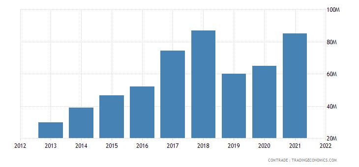 south korea exports haiti
