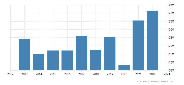 south korea exports honduras