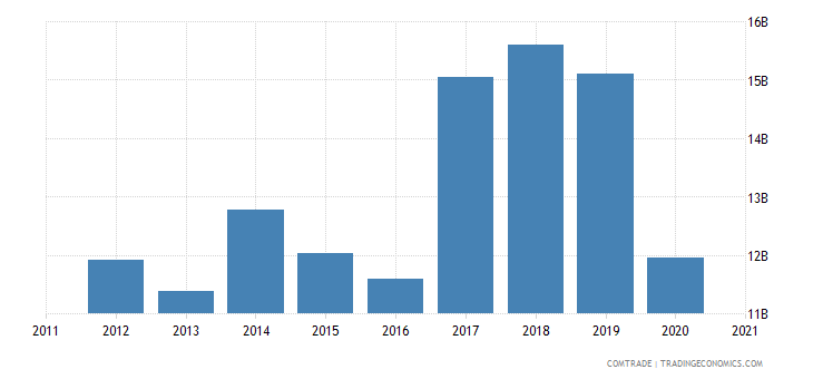 south korea exports india