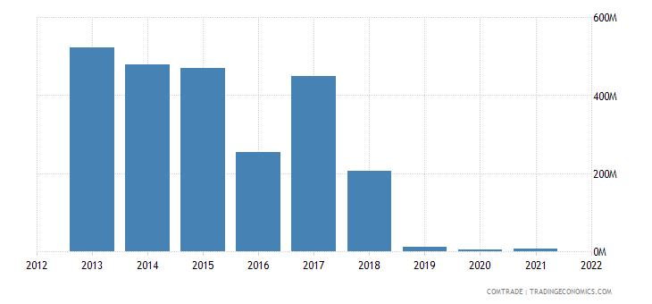 south korea exports iran iron steel