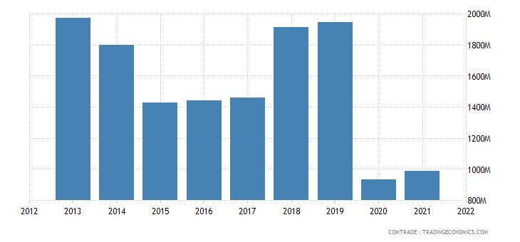 south korea exports iraq